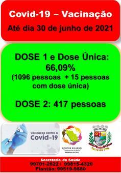 MAIS DE 60% VACINADOS CONTRA A COVID-19